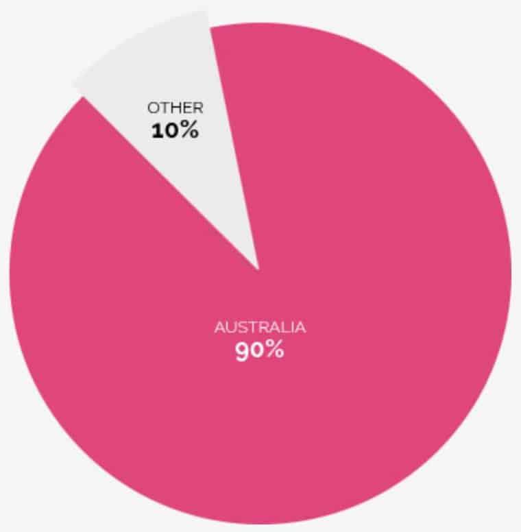 Pie chart showing where pink diamonds originated